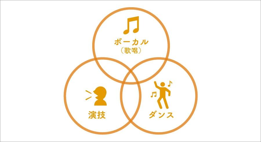 ボーカル(歌唱) 演技 ダンス